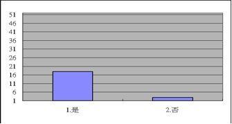2009登山論壇問卷統計圖表12