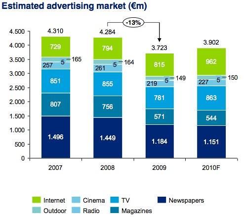 IAB Deloitte Online Ad spend 2010 - totaal