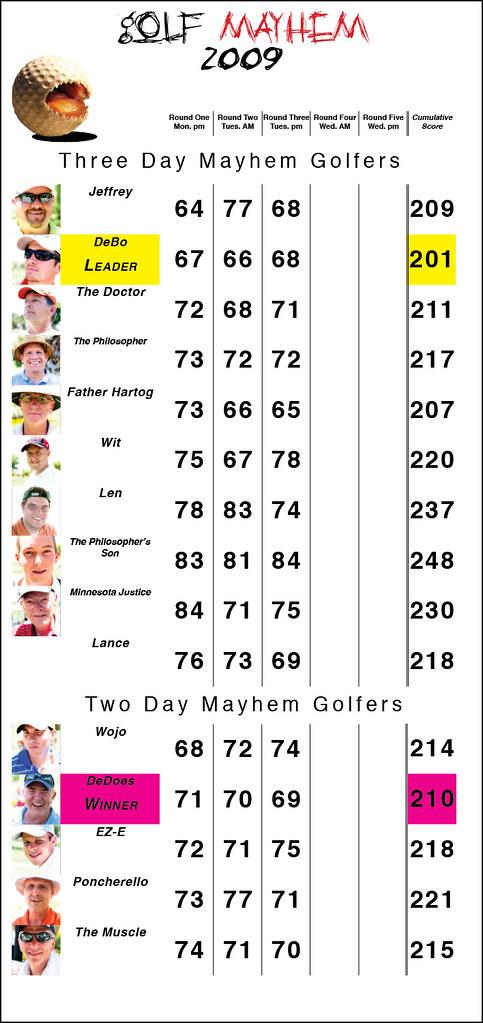 Mayhem '09 Scores2