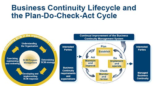 Business Continuity Management Lifecycle And Key Contractual