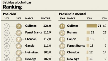 Ranking de Marcas iEco 2009: Quilmes y Coca-Cola, al podio, en vinos, Chandon