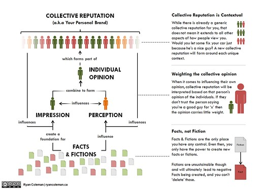 Formation of Collective Reputation