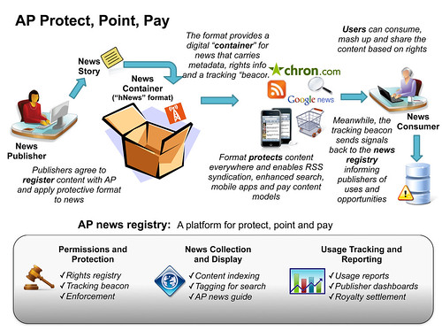 AP Protect, Point & Pay Diagram