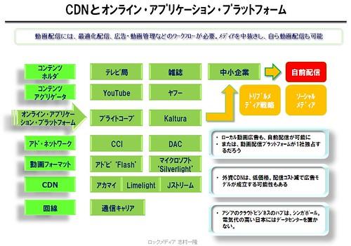 CDNとオンライン・ビデオ・プラットフォーム