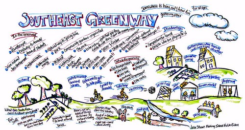 theast Greenway, Santa Rosa (by: Julie Stuart, Making Ideas Visible)