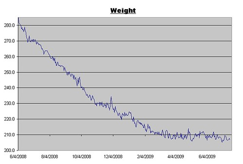 Weight Log for July 17, 2009
