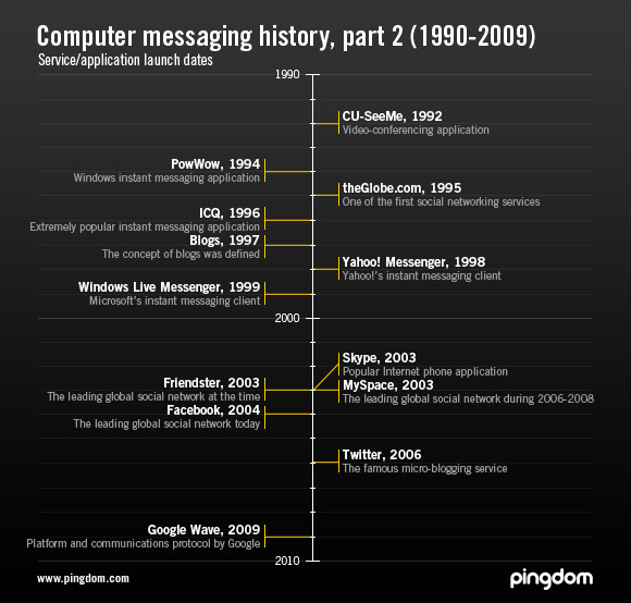 Computer messaging history, part 2 – A visual timeline (1990
