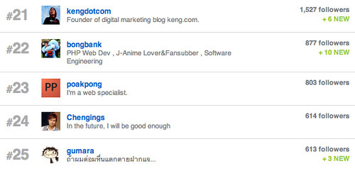 I'm in Top 25 (#23) of Thai most influential