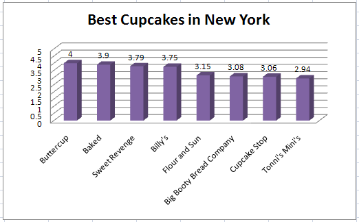 best_cupcakes_in_nyc