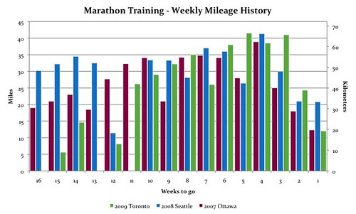 Marathon Training - Weekly Mileage History