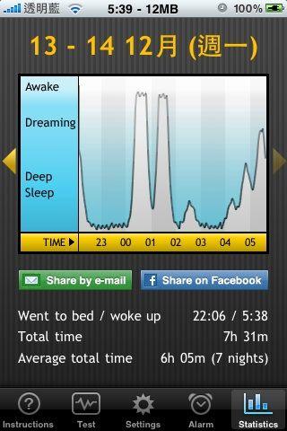 20091213-1214阿信的睡眠時間07:31
