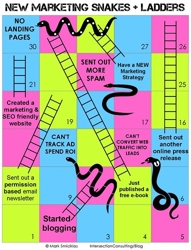 New Marketing Snakes & Ladders