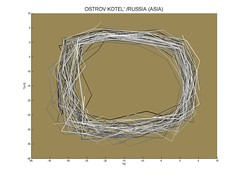 Delay coordinate plot, Ostrov Kotel