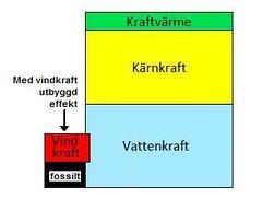 vind_el_diagram_lageffekt_lagefterfragan