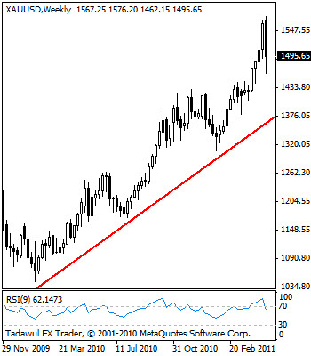 GOLD: Remains On Corrective Path.