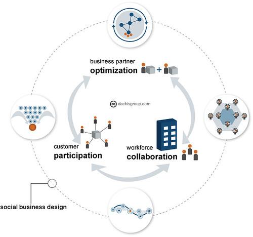 Social Business Design