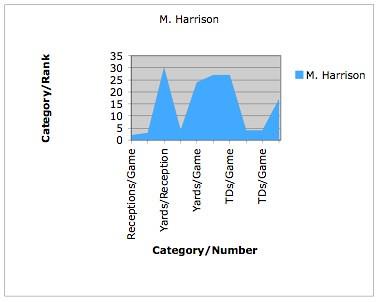 harrison graph