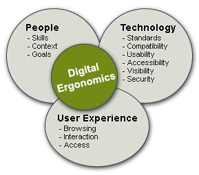 Digital Ergonomics (graphic)