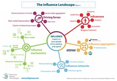 Visualization of the Influence Landscape