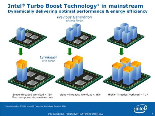 Intel Lynnfield Turbo Boost