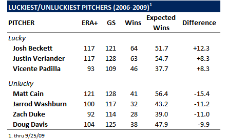 Debunking The Myth: Wins Is A Useless Statistic For Starting Pitchers (Part 2)
