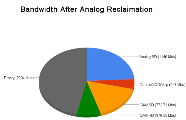 Bandwidth After Analog Reclaimation
