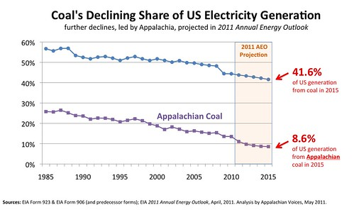 US_Electricity_from_Coal_and_App_Coal