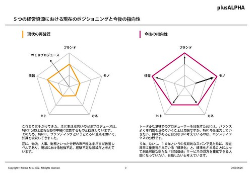 PowerPointのコツ その3
