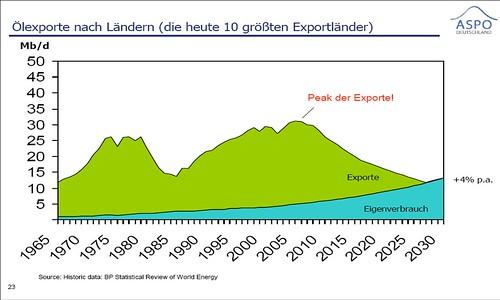 Ölexportierende Länder Prognose - 2030