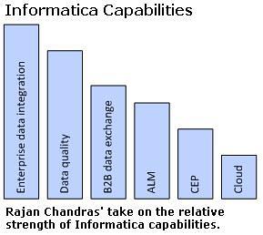 Informatica Capabilities Asssessmentrt