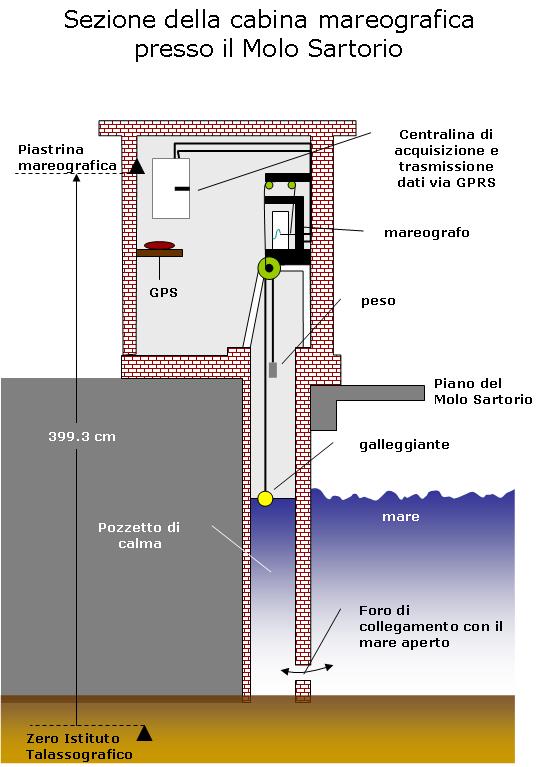 cabina mareografo schema rifatto