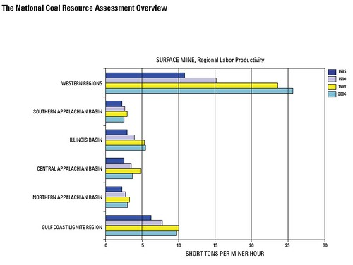 Surface Mine Regional Productivity