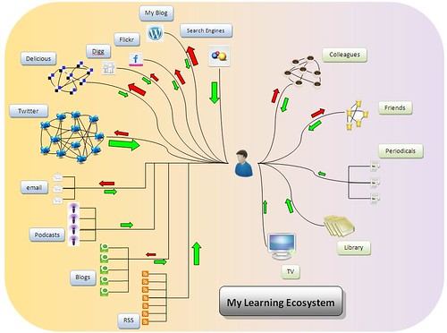 My Learning Ecosystem by ianguest, on Flickr
