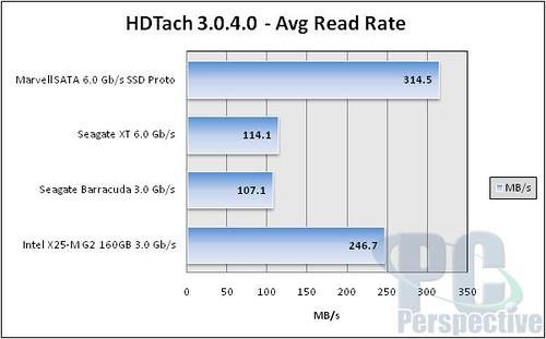SATA 6G SSD HDTach read