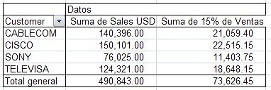 pivot table o tabla dinamica Microsoft Office Excel 2007