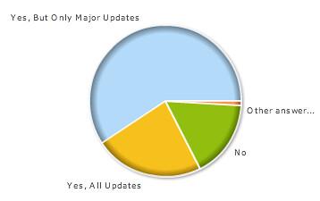 Name Google Updates Poll?