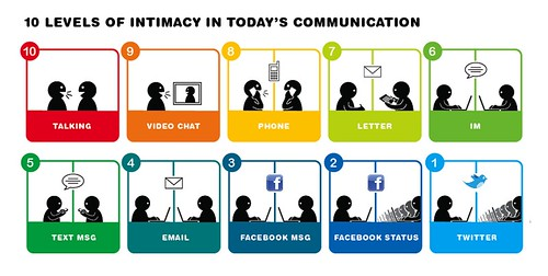 10 Levels of Intimacy in Communication