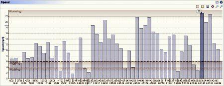 L2B Pace Chart Sml