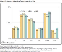 Number Of Landing Pages Currently In Use For e...