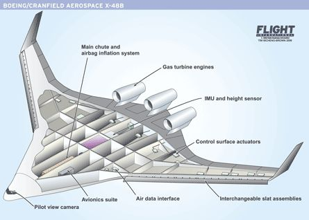 4089659570 bf90a5dce7 o Aircraft that will rule the skies of the Future !
