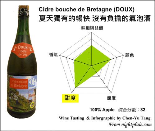 葡萄酒雷達圖 - Cidre bouche de Bretagne (DOUX)