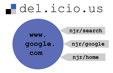 google-delicious-simple.png