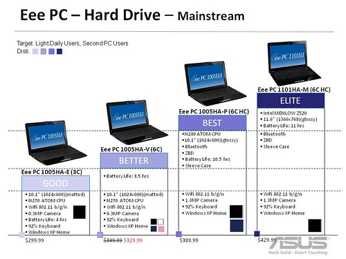 Eee PC Roadmap