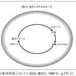 人格システムの予期理論 thumbnail