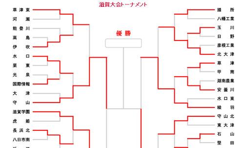 2009年高校サッカー選手権滋賀