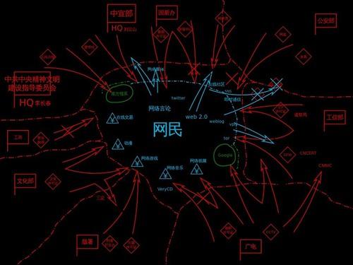 层层围剿下的中国互联网和网民