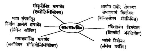 samajik-bhashajivan-akruti1