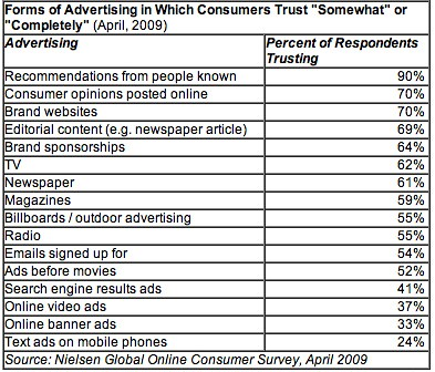 In ce au oamenii incredere pe internet, cf Nielsen