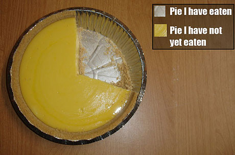 34piechart.jpg by jameswhitefanclub.