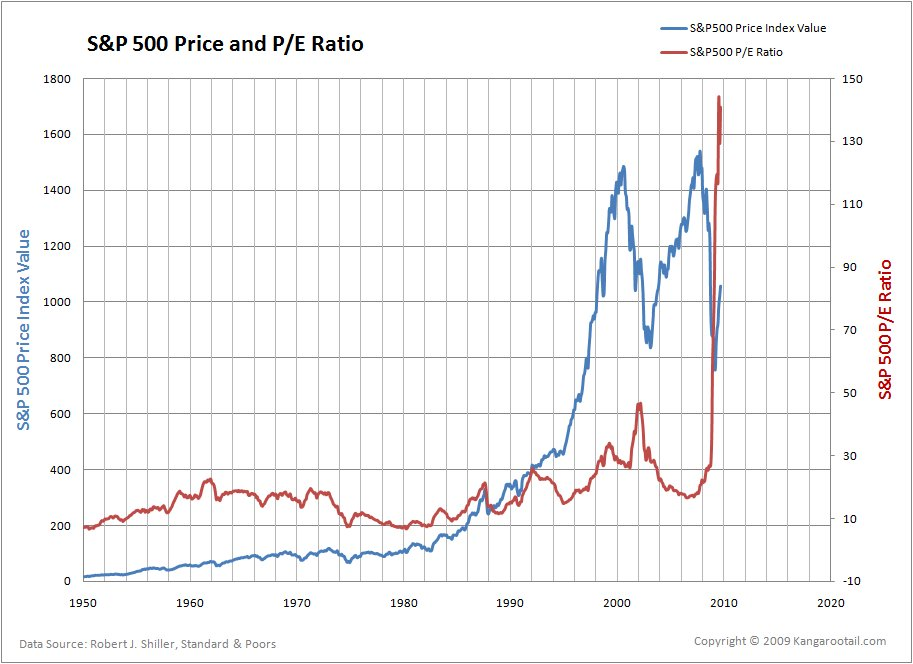 sp500-pe-ratio-10-6-09